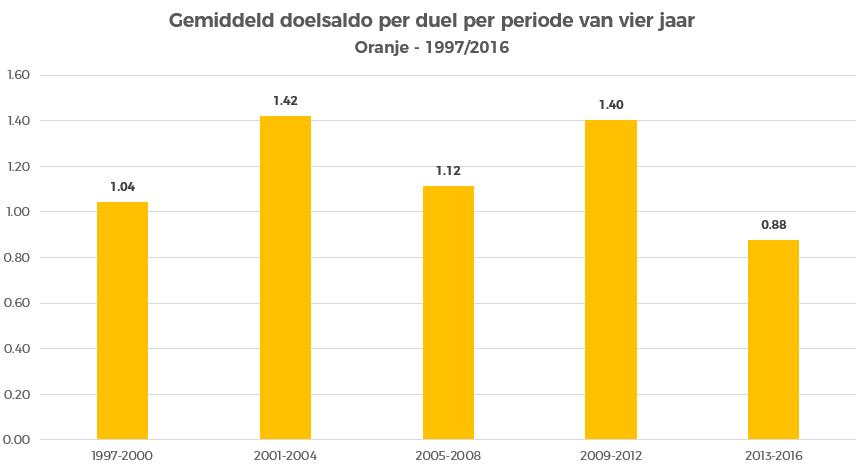 oranje-gemiddelde-doelsaldo-per-vier-jaar