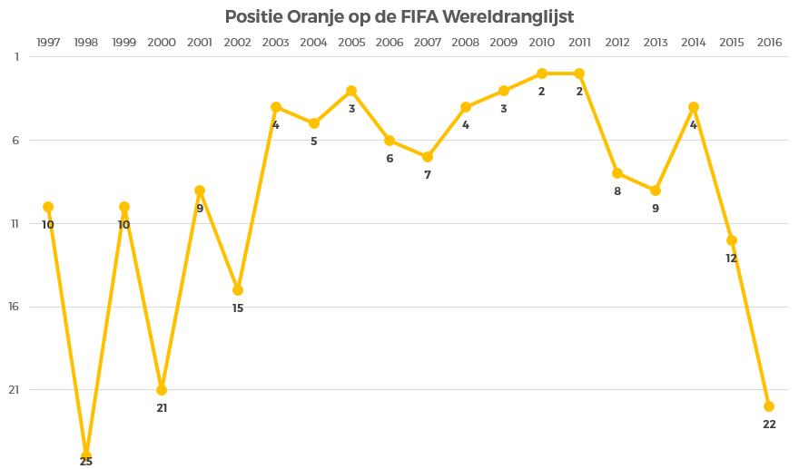 oranje-op-de-fifa-wereldranglijst