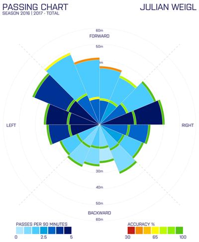 Afbeelding 2: Passing Chart Weigl