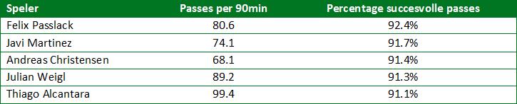 Afbeelding 1: Pass statistieken Bundesliga 2016/2017