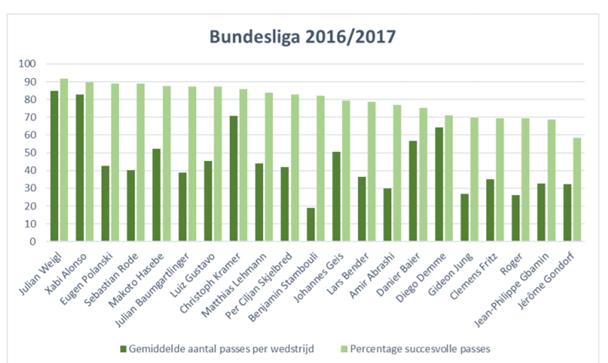 Afbeelding 3: Pass statistieken verdedigende middenvelders Bundesliga 2016/2017