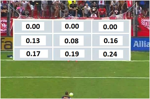 Figuur 2: Kans op een gestopte penalty per doeldeel (data via Bar-Eli & Azar (2009)).