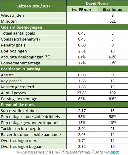 Afbeelding 1: Statistieken van David Neres in het seizoen 2016/2017