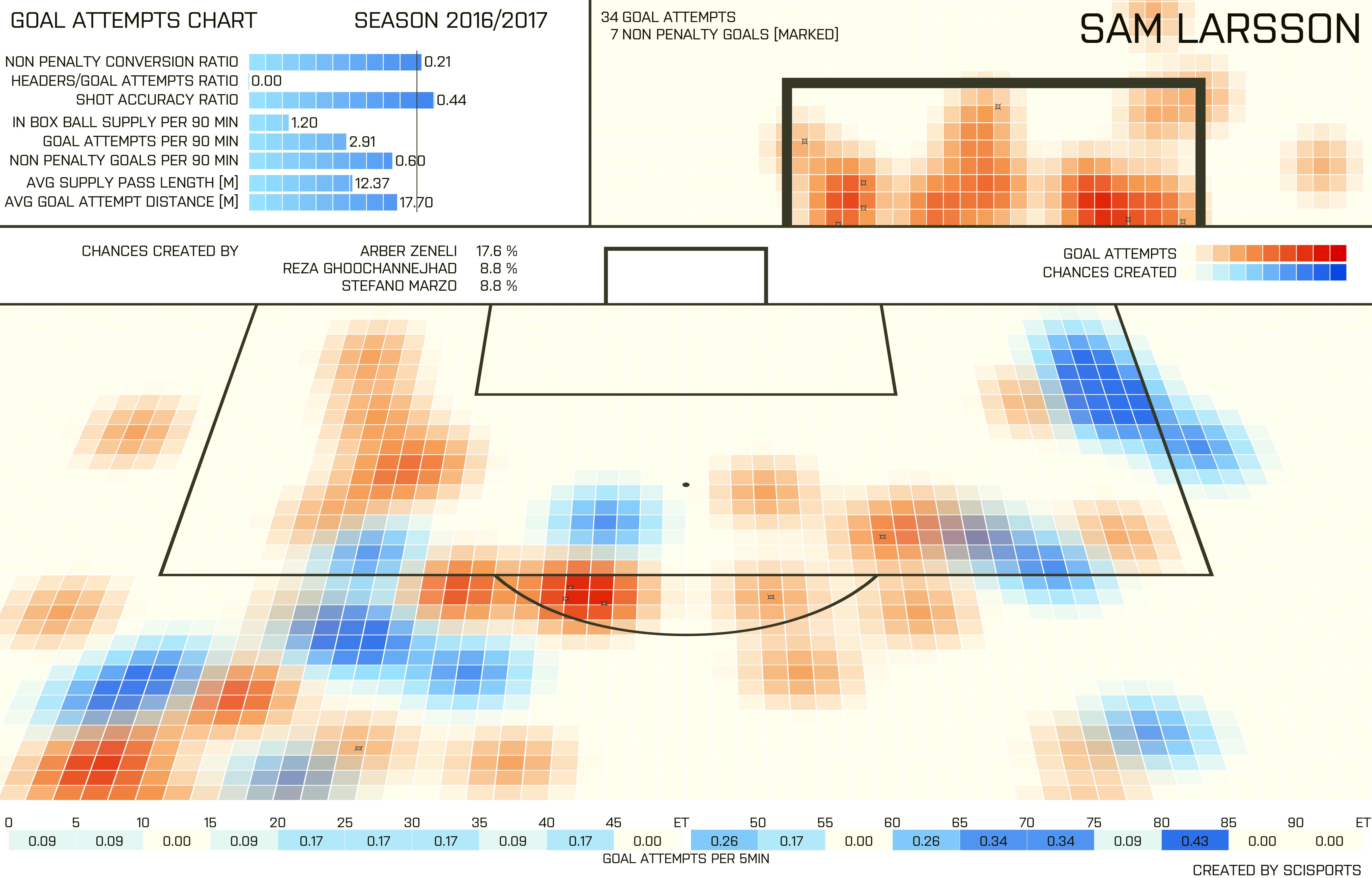 Afbeelding 2: SciSports' Goal Attempts Chart van Sam Larsson t/m speelronde 16. De wedstrijd tegen Willem II is niet verwerkt in de data.