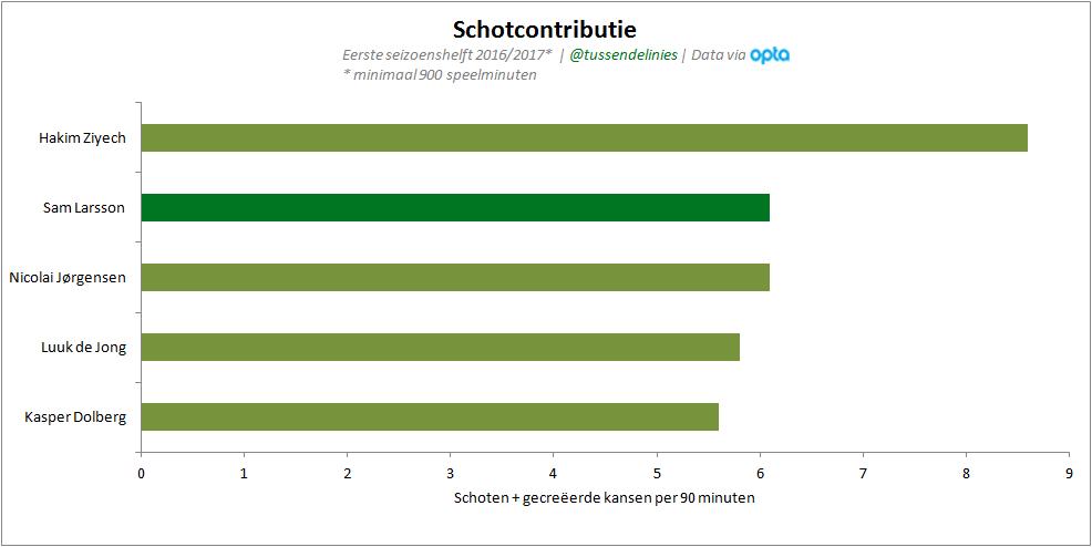 Afbeelding 3: Top vijf schotcontributie Eredivisie t/m speelronde 17.