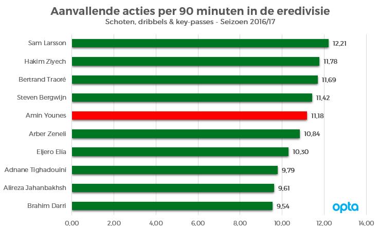 Aanvallende-acties-Eredivisie