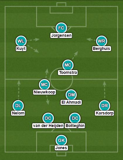 Feyenoord opstelling klassieker
