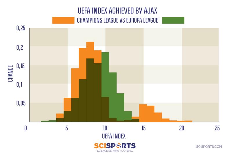 UEFA Coëfficiënt Ajax 1