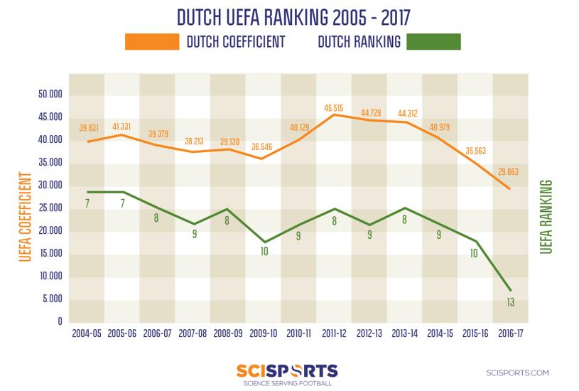 UEFA Coëfficiënt Ajax 3