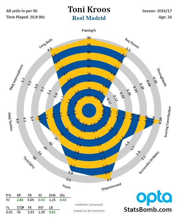 radar Toni Kroos
