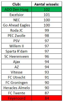 Wisselbeleid Eredivisie 2
