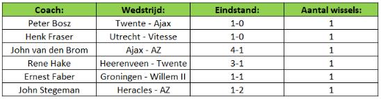 Wisselbeleid Eredivisie 3