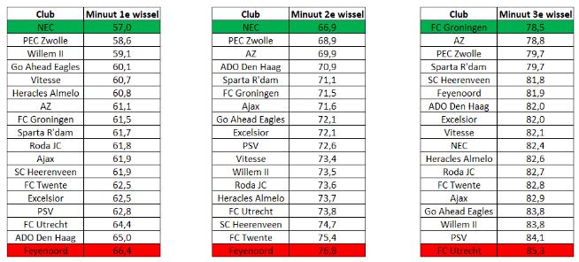 Wisselbeleid Eredivisie 4