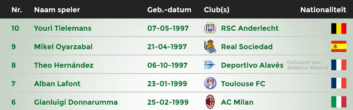 Grootste voetbaltalenten 10-6