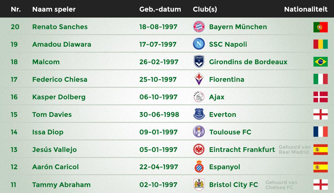 Grootste voetbaltalenten 20-11
