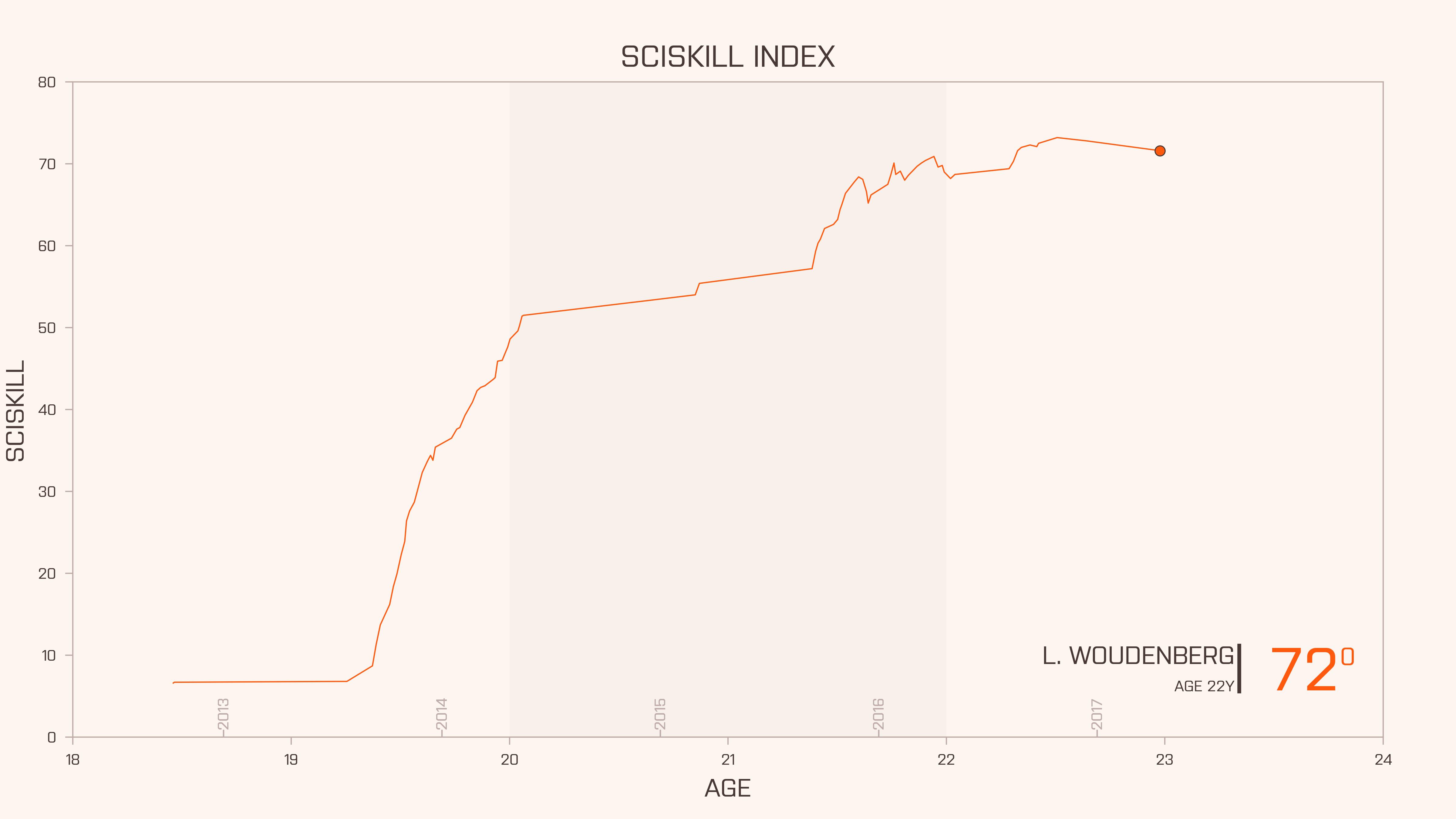 SciSkill Woudenberg