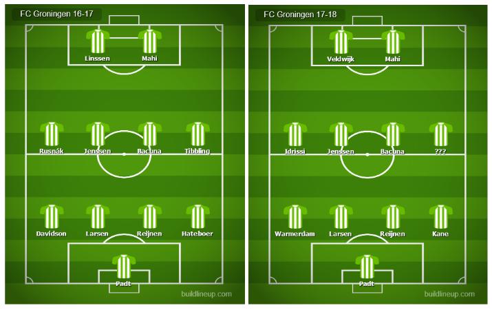 FC Groningen opstellingen