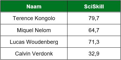 Tabel SciSkill Feyenoord backs