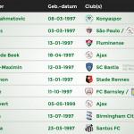 grootste voetbaltalenten top 50 header
