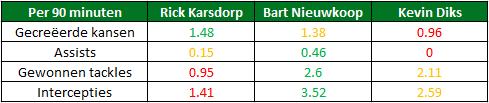 Analyse Feyenoord 3