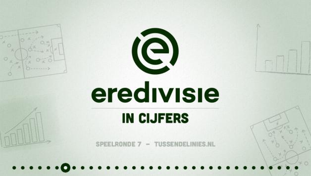 Eredivisie speelronde 7 statistieken