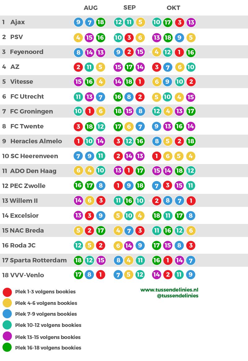 Eredivisie-speelschema-sterkte