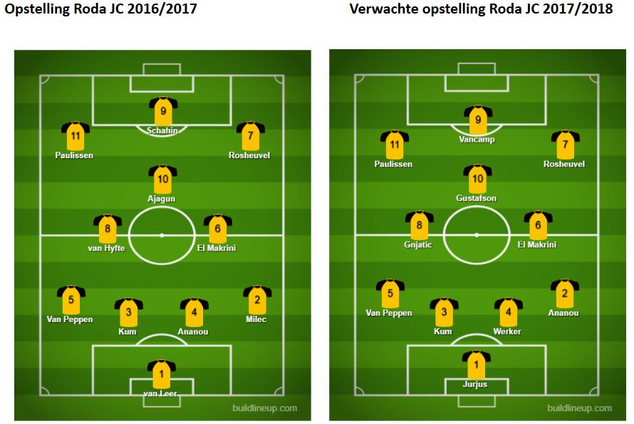 Roda JC analyse 5