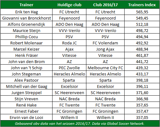 Trainers index