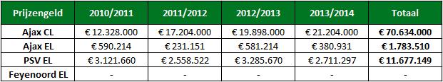 Analyse ajax financieel 1