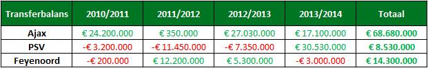 Analyse ajax financieel 2