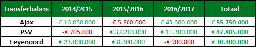 Analyse ajax financieel 4