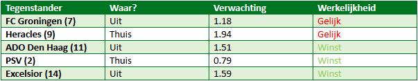 Heerenveen eredivisie top 5 1