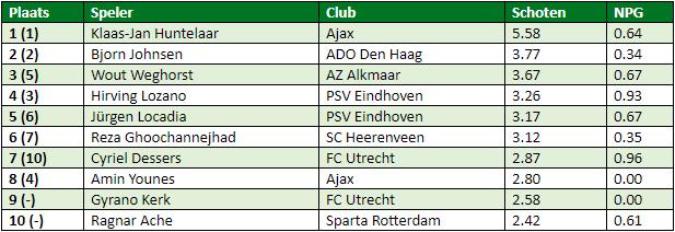 eredivisie-in-cijfers-speelronde-6-1
