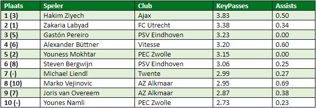 eredivisie-in-cijfers-speelronde-6-2