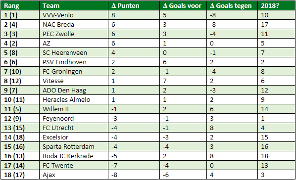 eredivisie-in-cijfers-speelronde-6-4