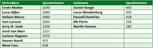 sc heerenveen transfers 1