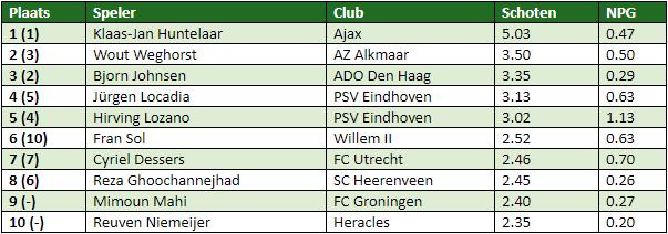 eredivisie in cijfers speelronde 8-1