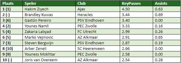 eredivisie in cijfers speelronde 8-2