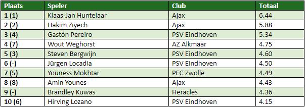eredivisie in cijfers speelronde 8-3