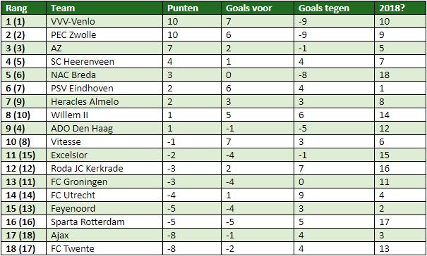 eredivisie in cijfers speelronde 8-4