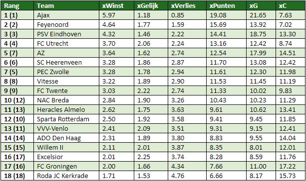 eredivisie in cijfers speelronde 8-5