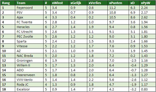 Eredivisie in cijfers speelronde 10 tussen de linies - Cm breedte van de basis tabel ...