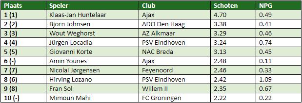 Eredivisie in cijfers speelronde 11 1