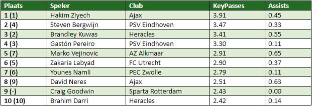 Eredivisie in cijfers speelronde 11 2