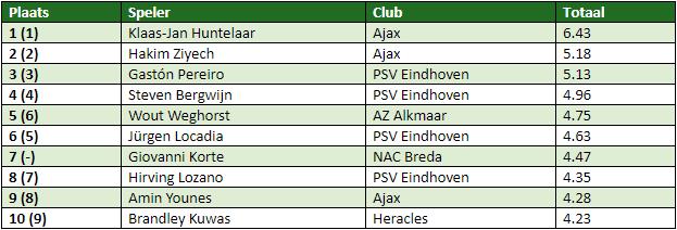 Eredivisie in cijfers speelronde 11 3