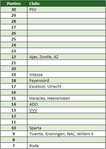 Eredivisie in cijfers speelronde 11 4