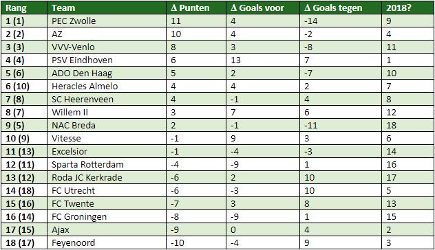 Eredivisie in cijfers speelronde 11 5