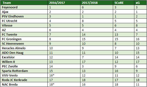 Eredivisie in cijfers speelronde 11 7
