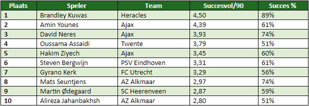 Eredivisie in cijfers speelronde 11 8