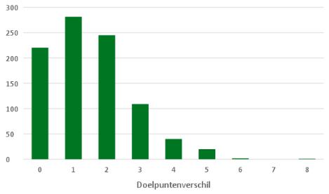 eredivisie in cijfers speelronde 12 6
